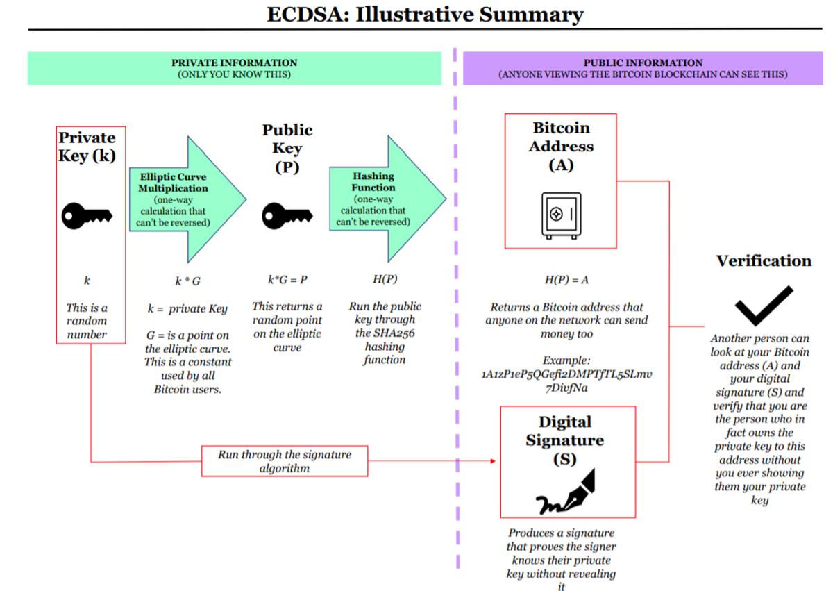 ecdsa illustrative summary