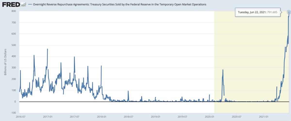 6_23_2021 Fed reverse repo chart