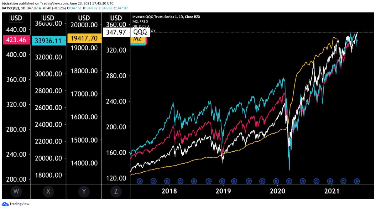 QQQ, DJI, SPY and M2 Money Stock