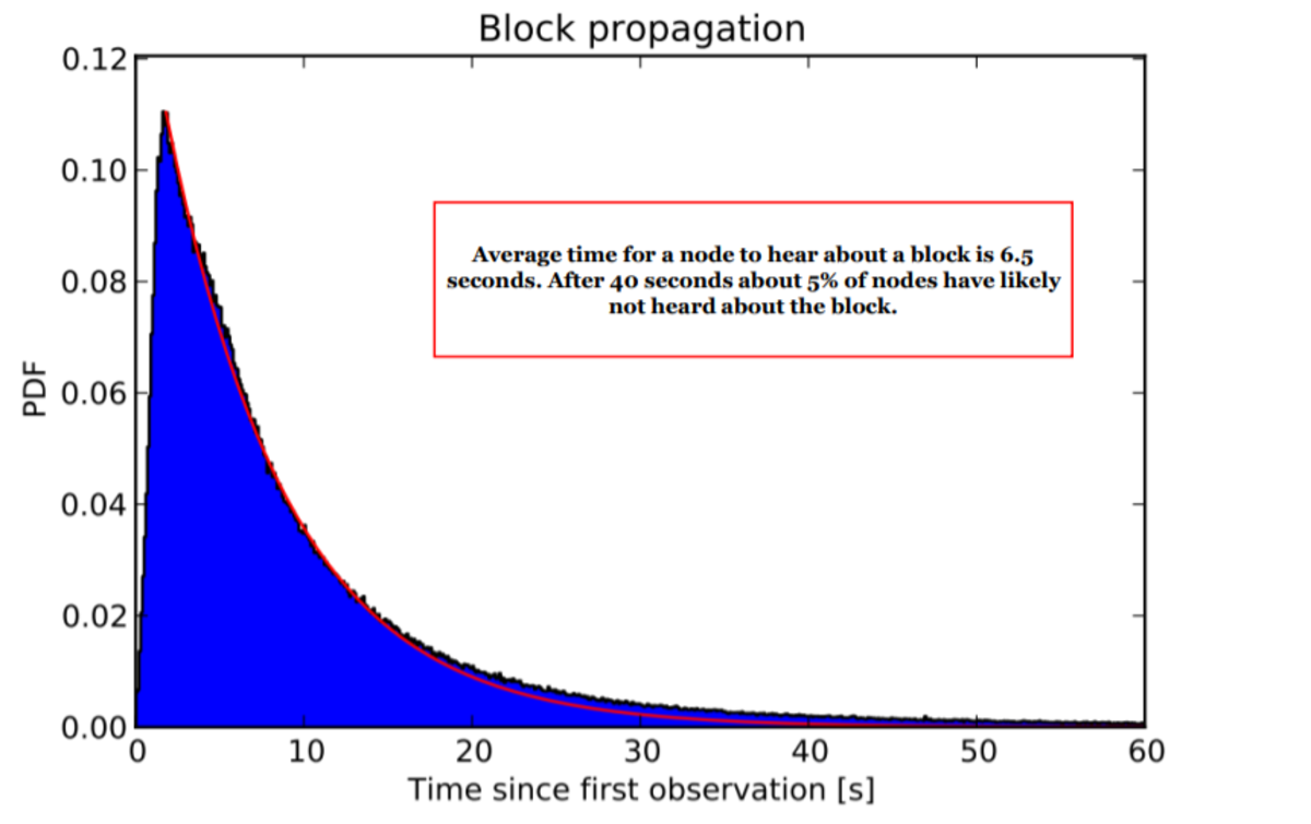 block propagation time since first observation