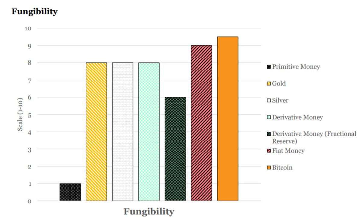 fungibility monetary properties chart