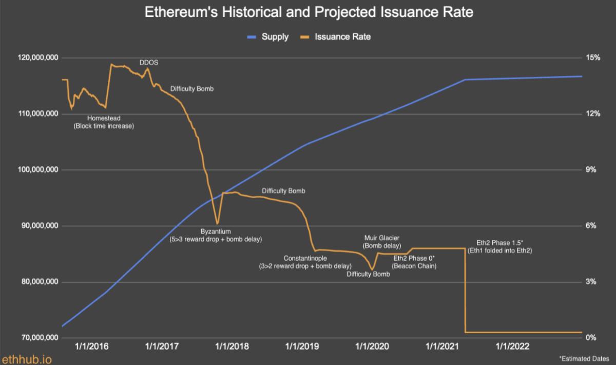 ethereum monetary policy chart
