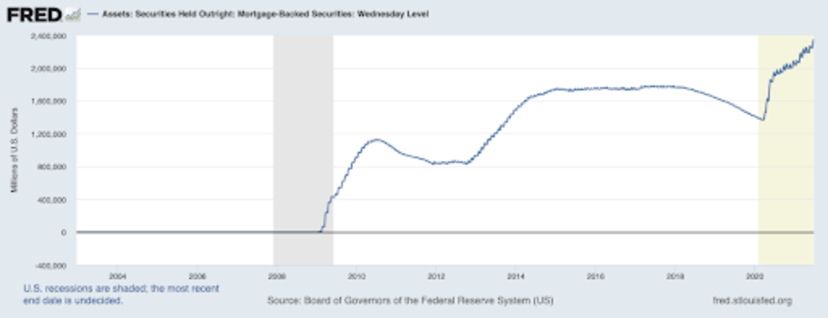 Mortgage Backed Securities Held By The Federal Reserve