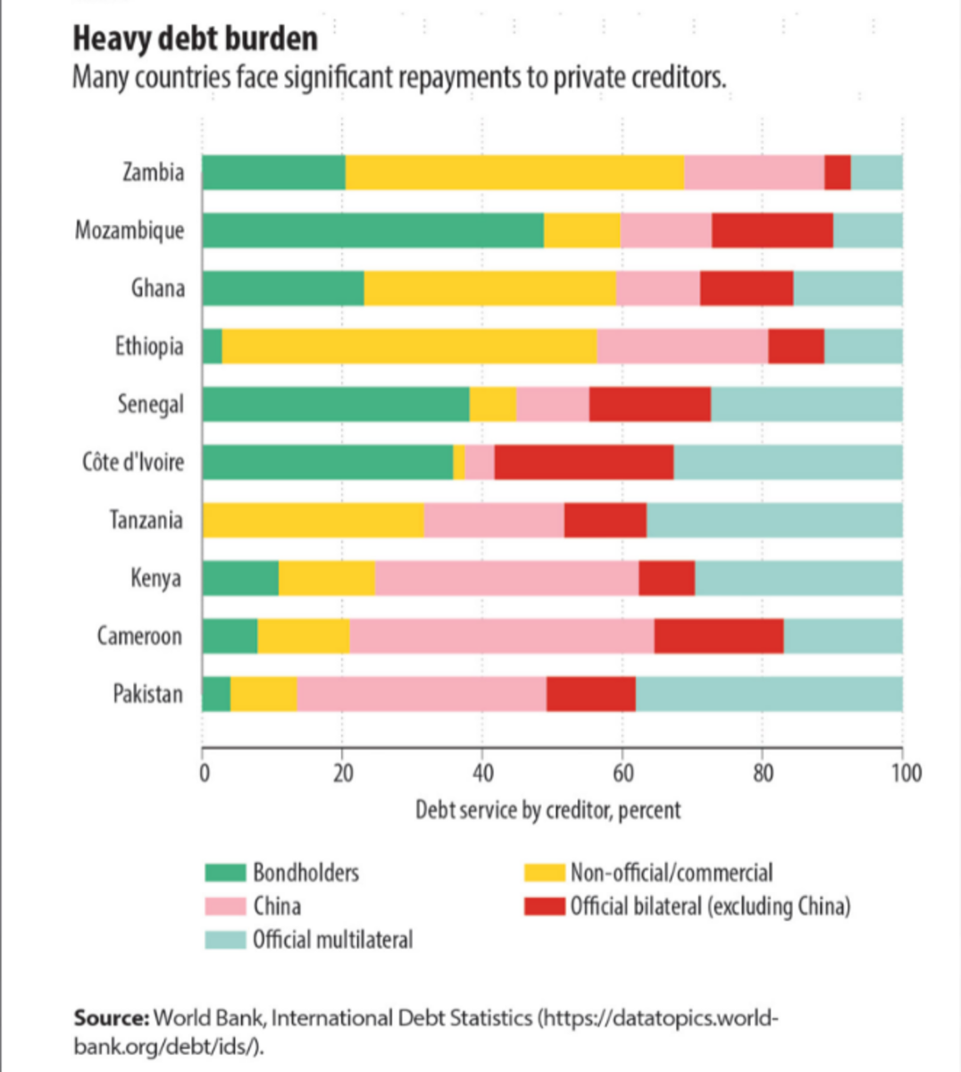 heavy debt burden sub saharan africa