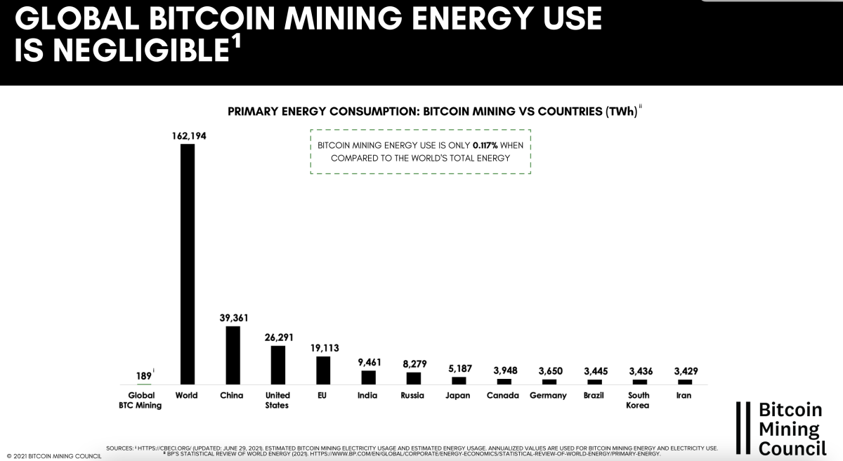 global bitcoin mining energy use is negligible