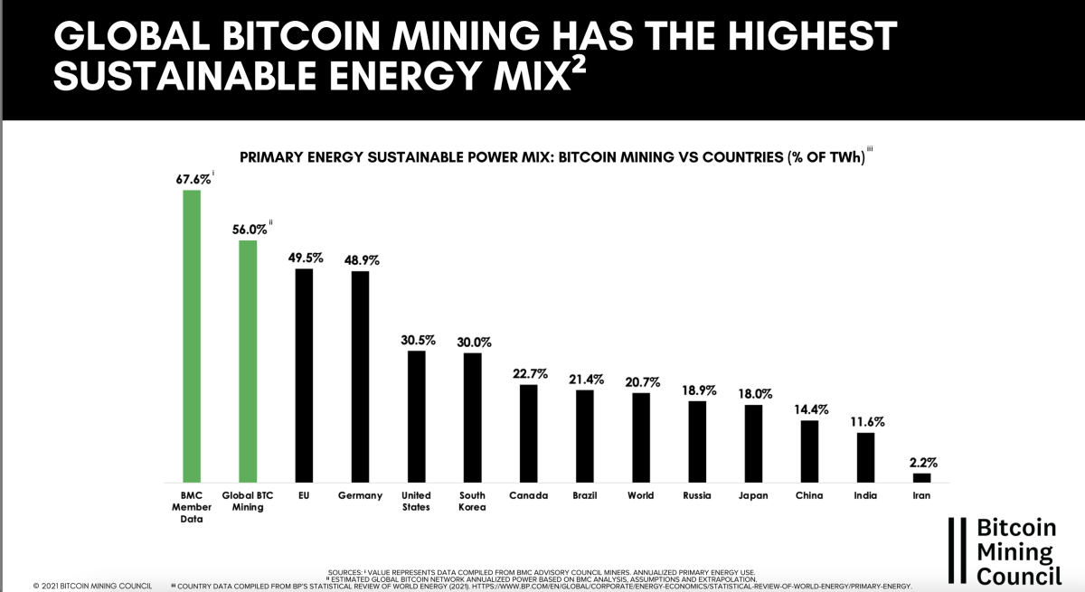 global bitcoin mining has the highest sustainable energy mix