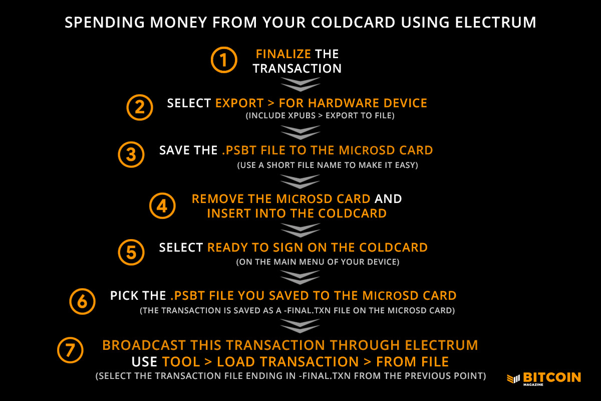 Here is how to use a bitcoin wallet, including both ColdCard hardware and Electrum software.