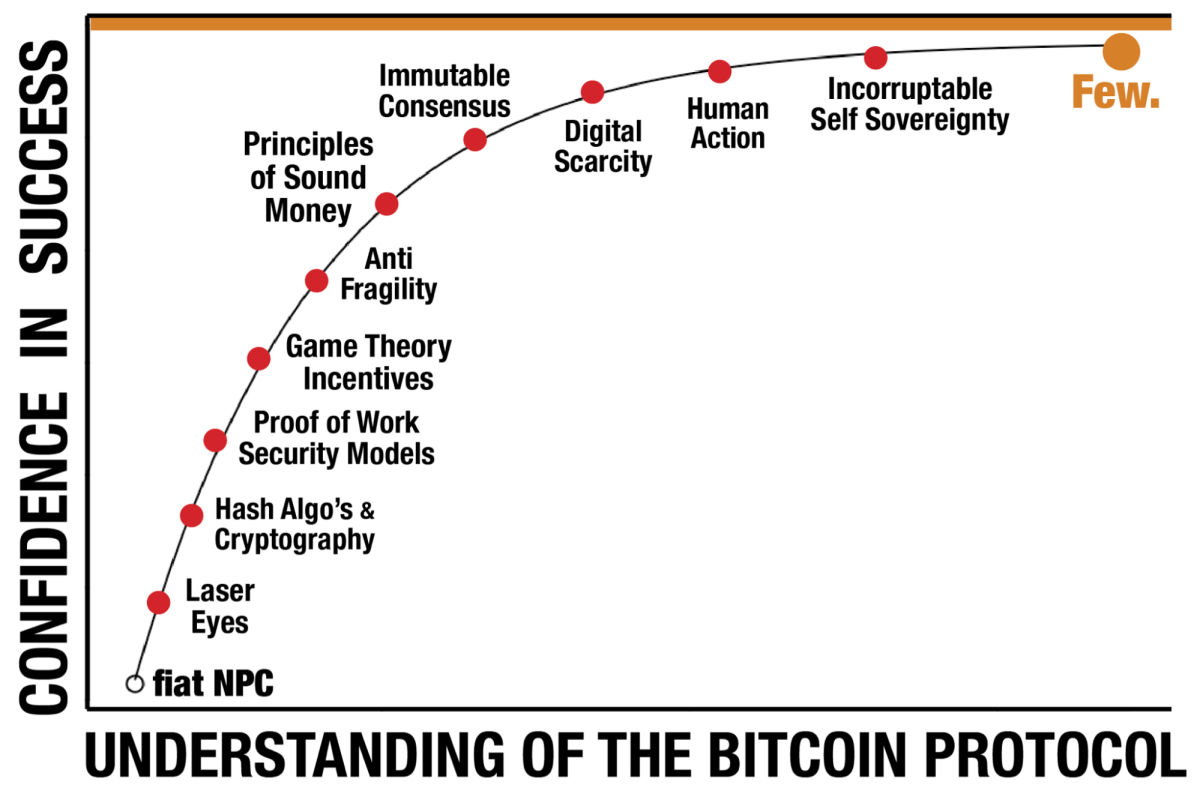 understanding of the bitcoin protocol vs confidence in success