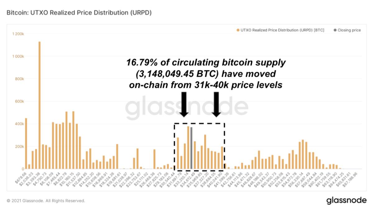 bitcoin utxo realized price distribution