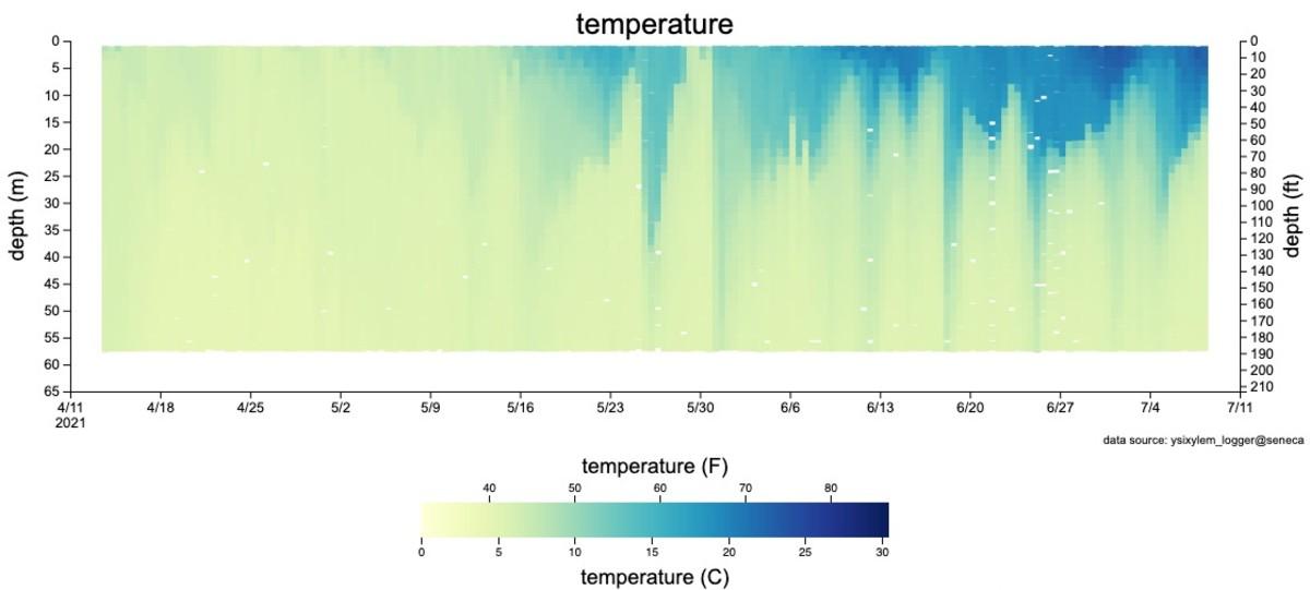 level 39 Seneca lake water temperature data