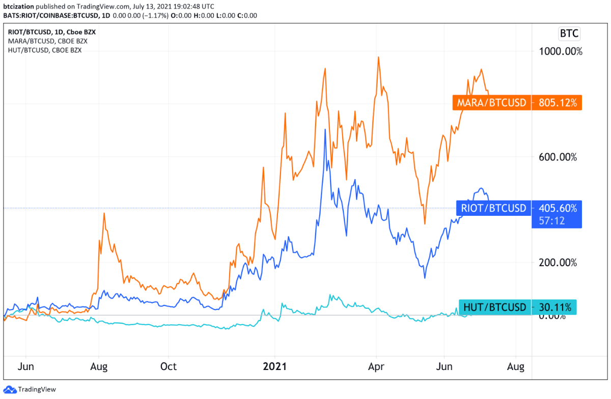 MARA, RIOT and HUT denominated in BTC Since May 11, 2020