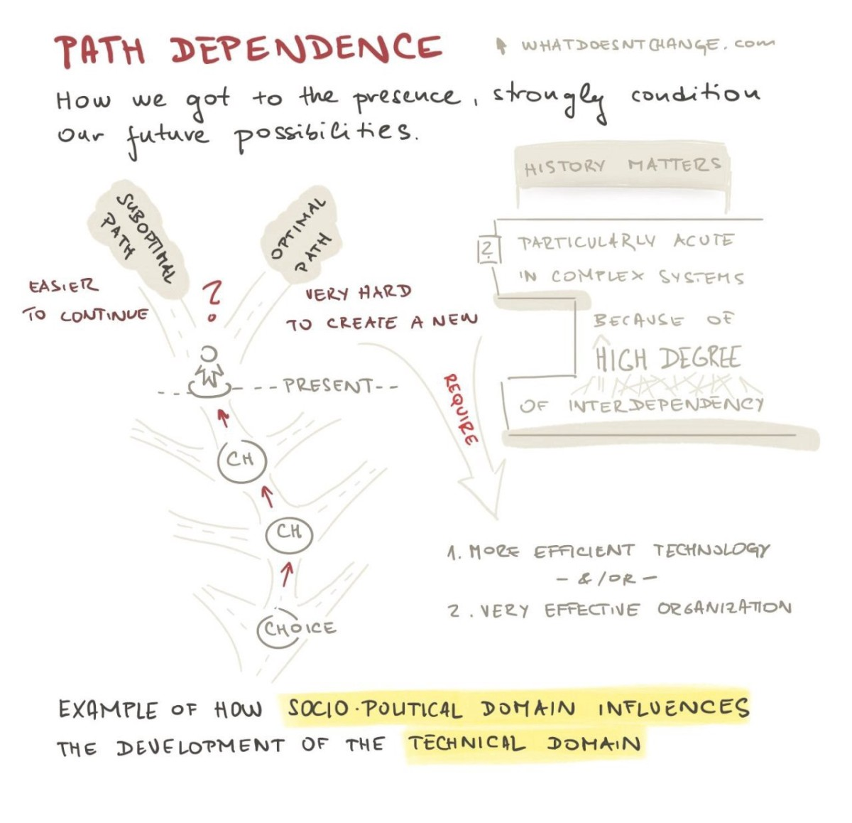 path dependence chart what doesn't change