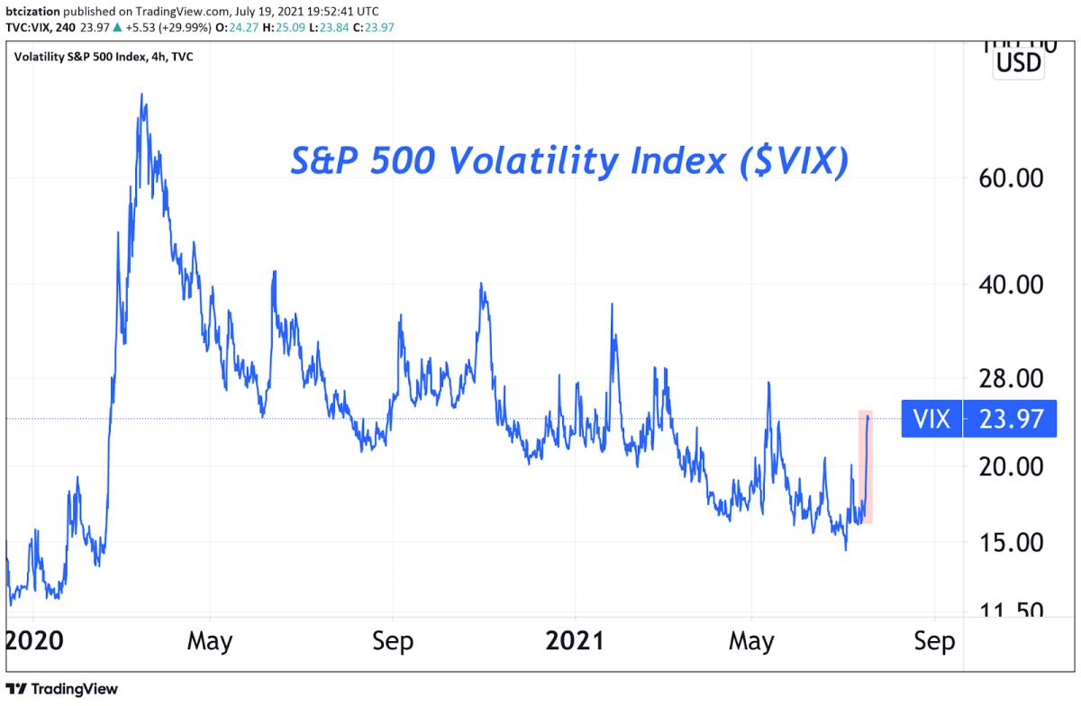 S&P 500 Volatility Index ($VIX)