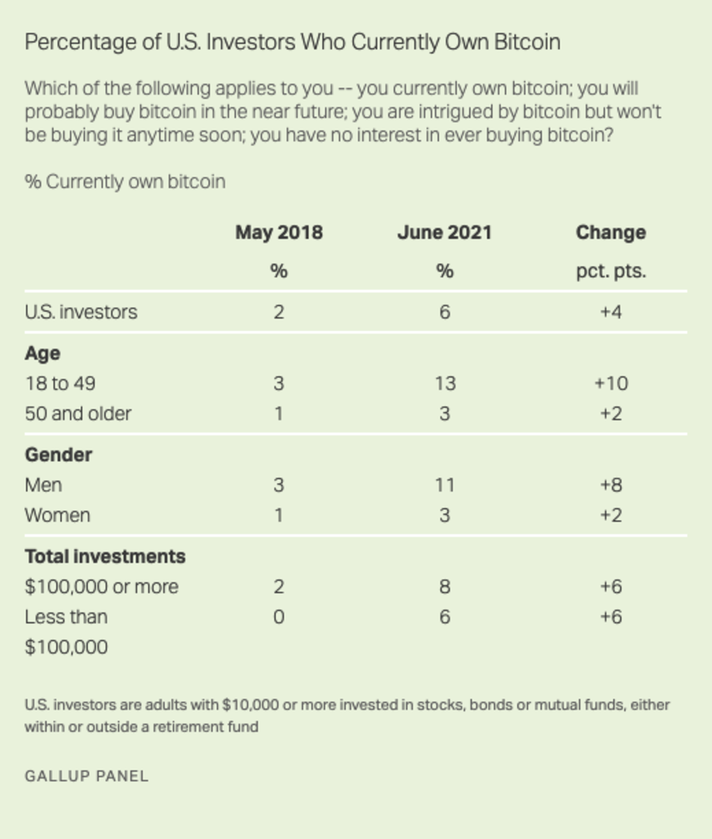Percentage of U.S. investors who currently own bitcoin, compared to 2018. Source: Gallup