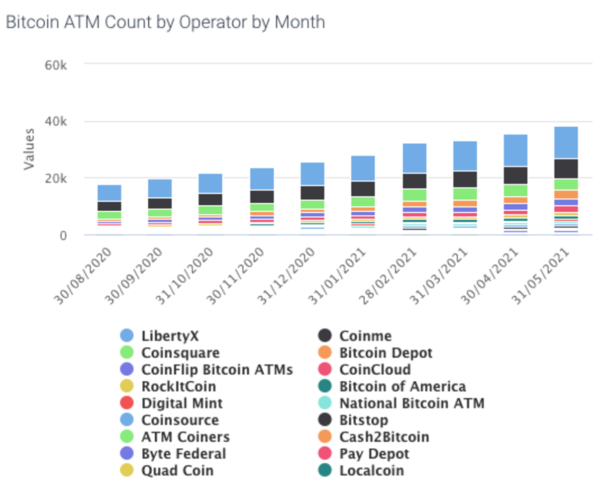 The total number of bitcoin ATMs in the U.S. by an operator per month. Source.