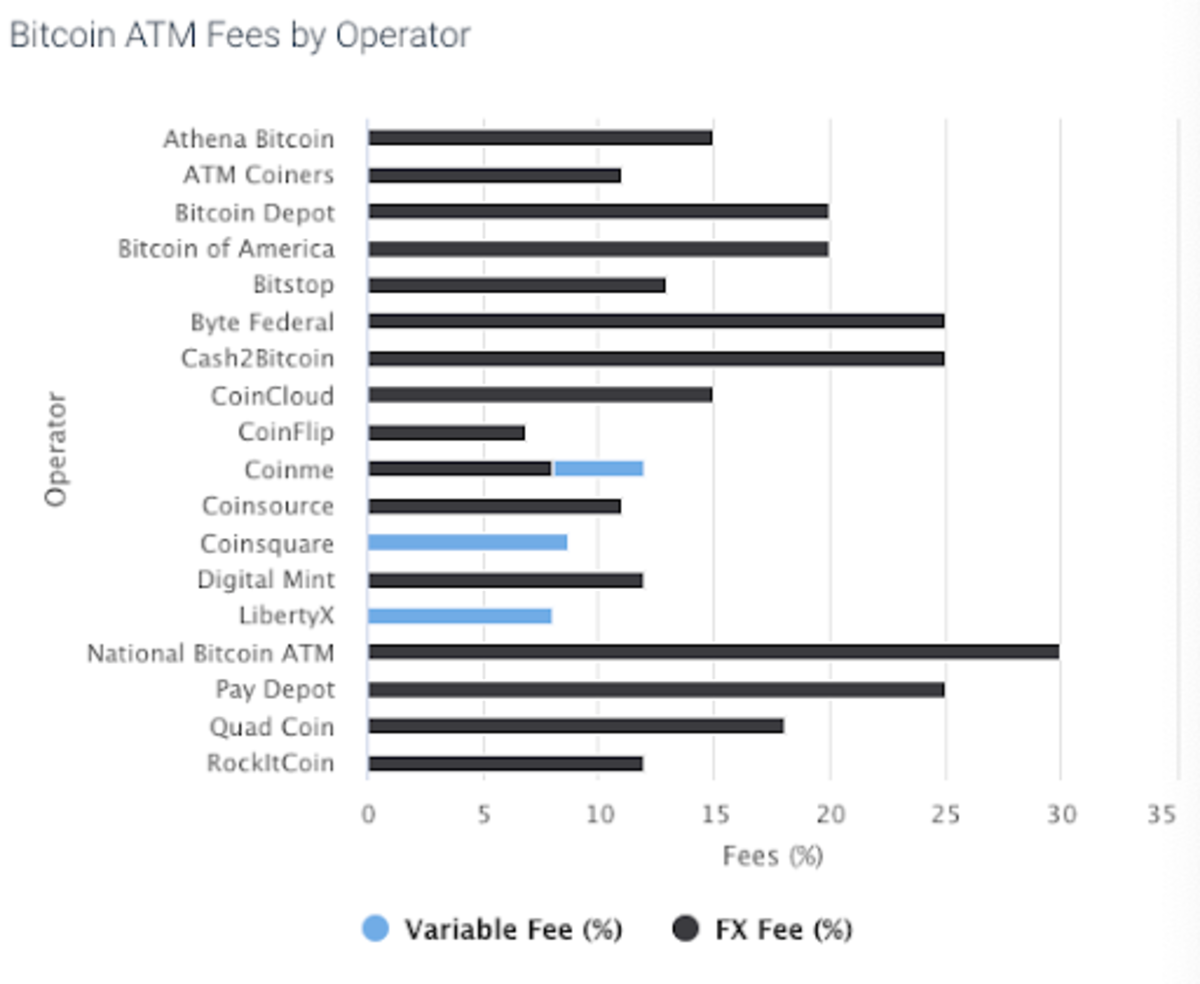 How much does each ATM operator charge in fees for bitcoin purchases? Source.