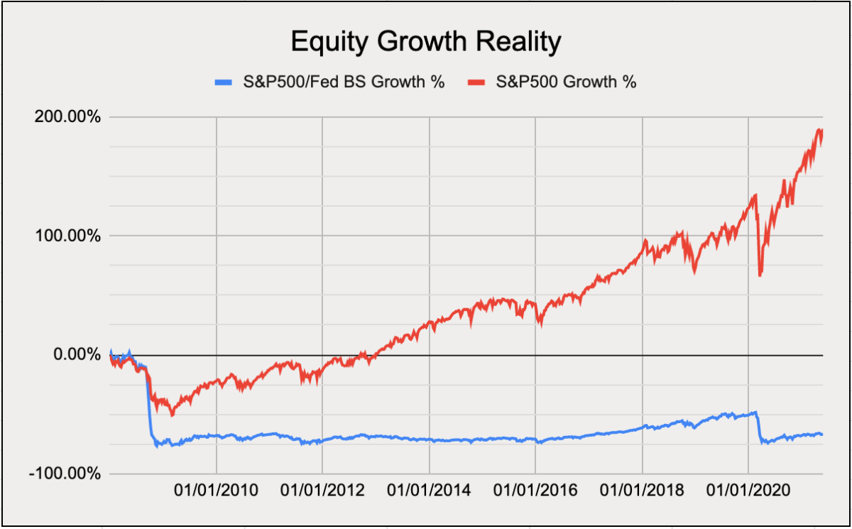 Source: Equity Growth Reality Chart5