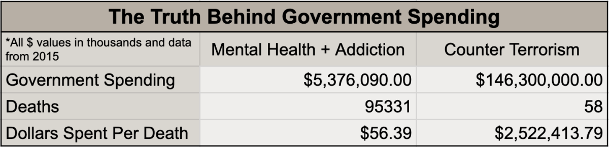 Source: The Truth Behind Government Spending Table19