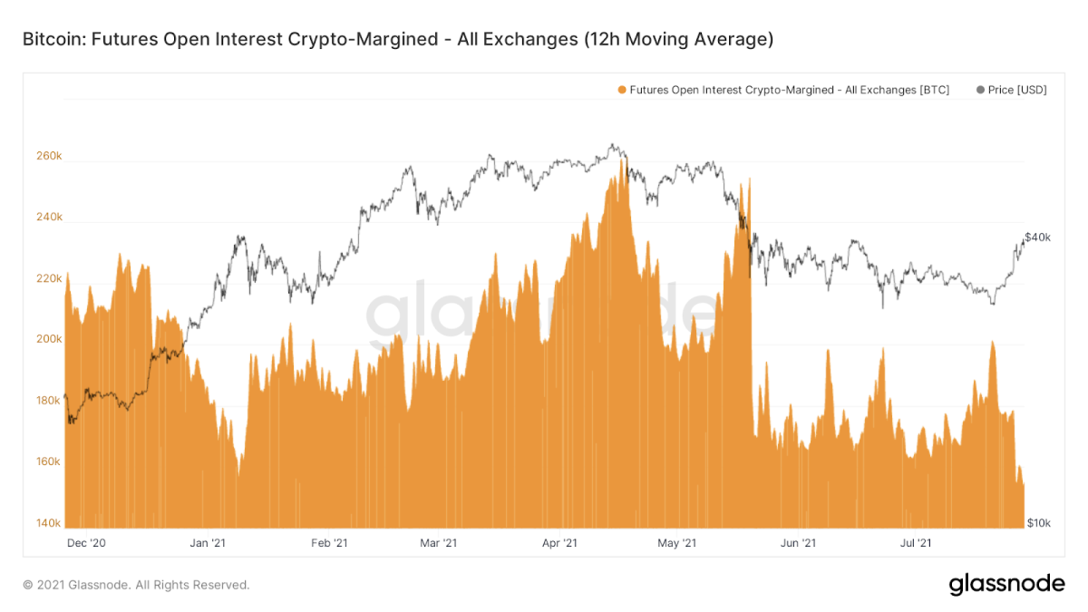 Futures Open Interest With Bitcoin As Collateral