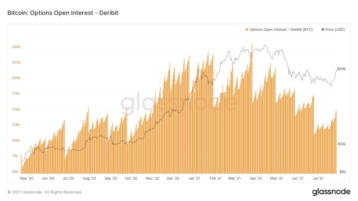 Bitcoin Options Open Interest On Deribit
