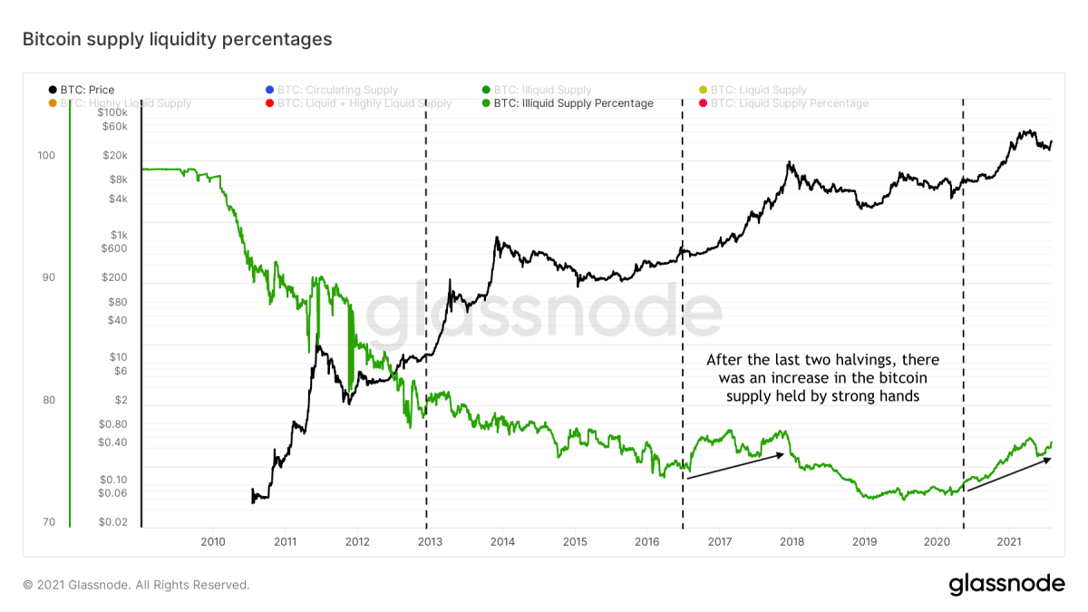 Figure 8: The bitcoin price (black) and illiquid supply ratio (green) over time (source)