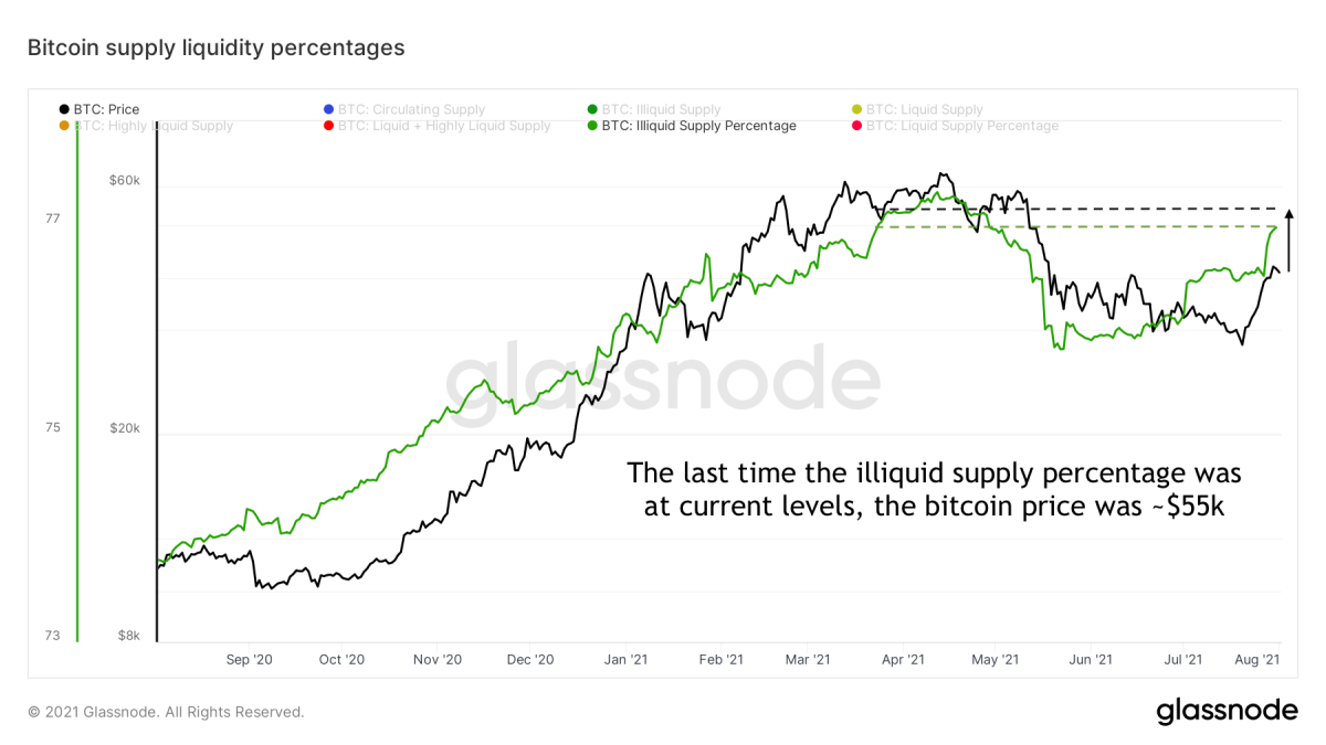 Figure 9: The bitcoin price (black) and illiquid supply ratio (green) over time (source)