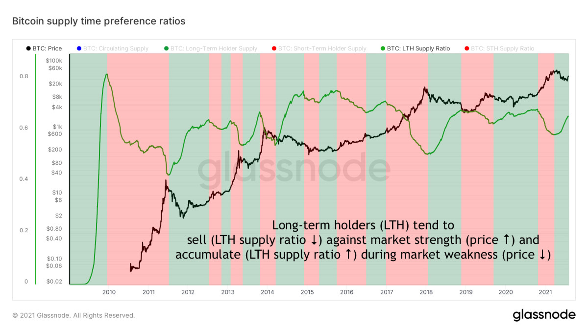 Figure 2: Bitcoin Long-Term Holder (LTH) Supply Ratio (green) and price (black) over time (source)