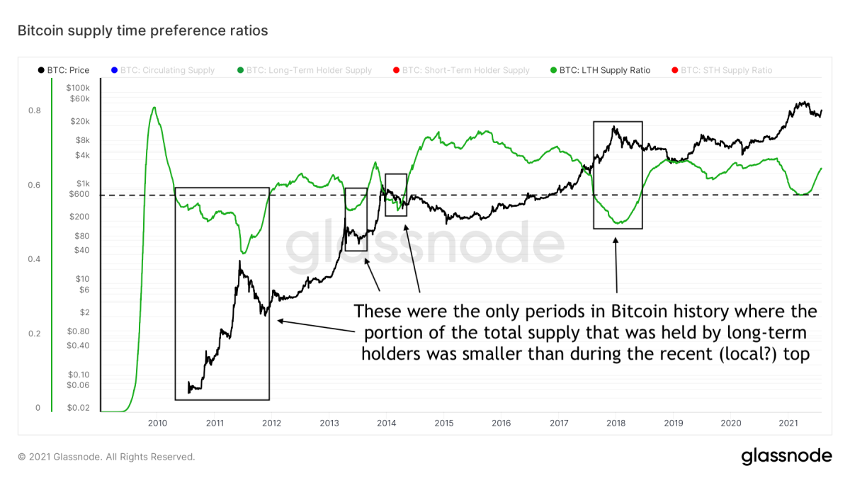 Figure 3: Bitcoin Long-Term Holder (LTH) Supply Ratio (green) and price (black) over time (source)