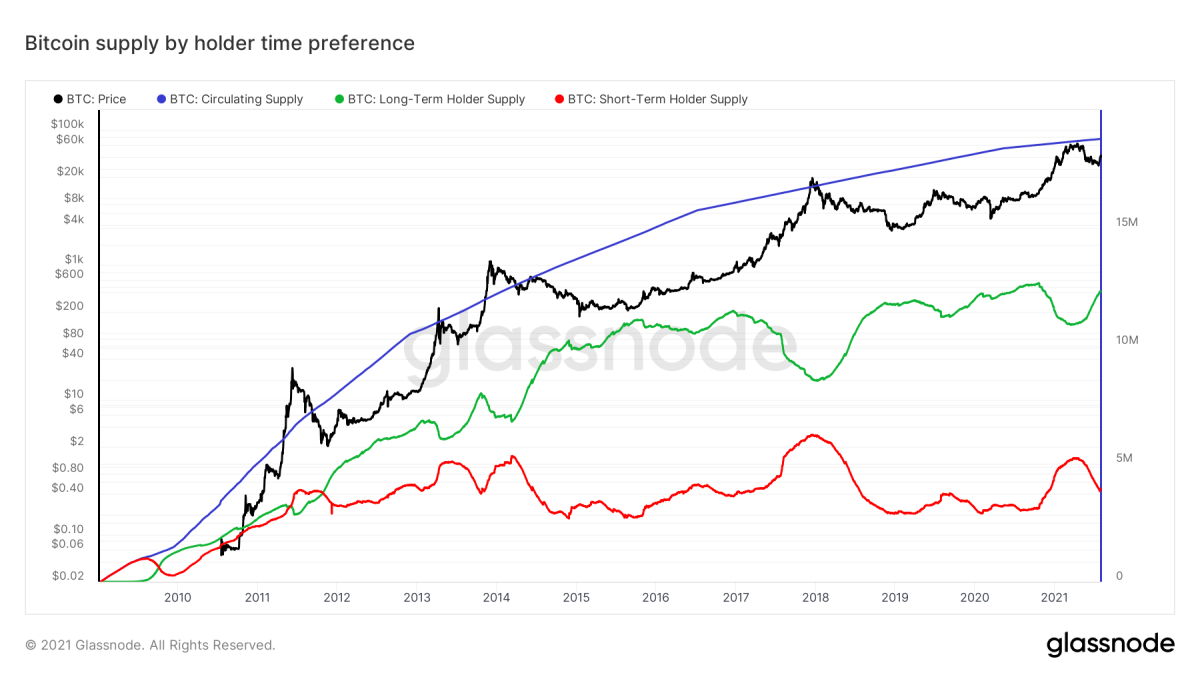 Figure 1: Bitcoin price (black), circulating supply (blue), short-term holder supply (red) and long-term holder supply (green) (source)