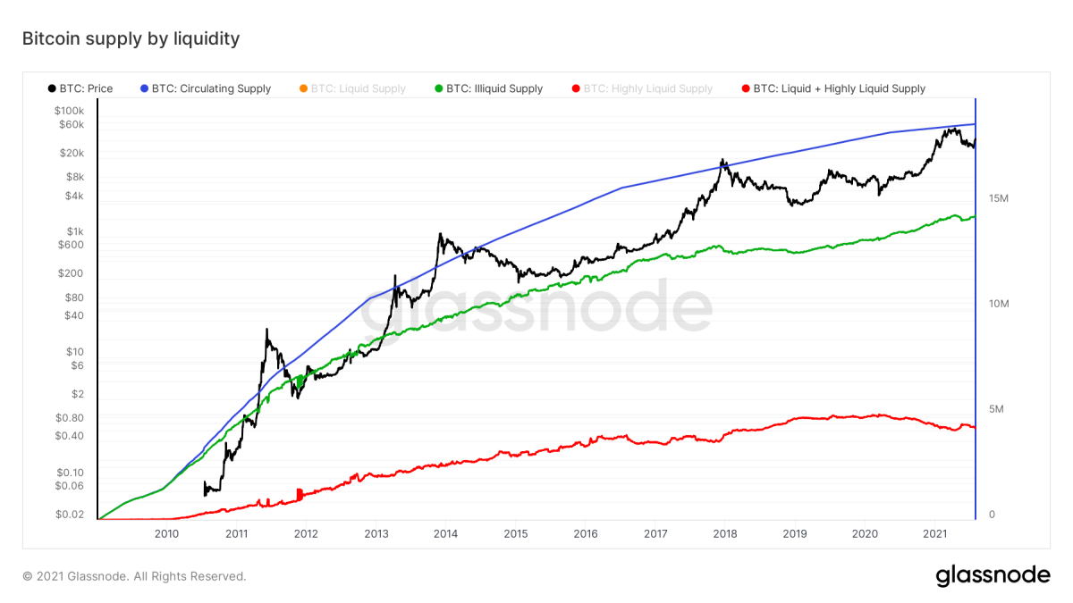 Figure 4: The bitcoin price (black), circulating supply (blue), illiquid supply (green) and sum of the liquid and highly liquid supply (red) (source)