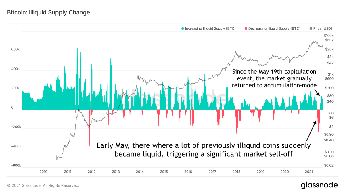 Figure 5: The monthly (30-day) net change of bitcoin supply held by illiquid entities (source)