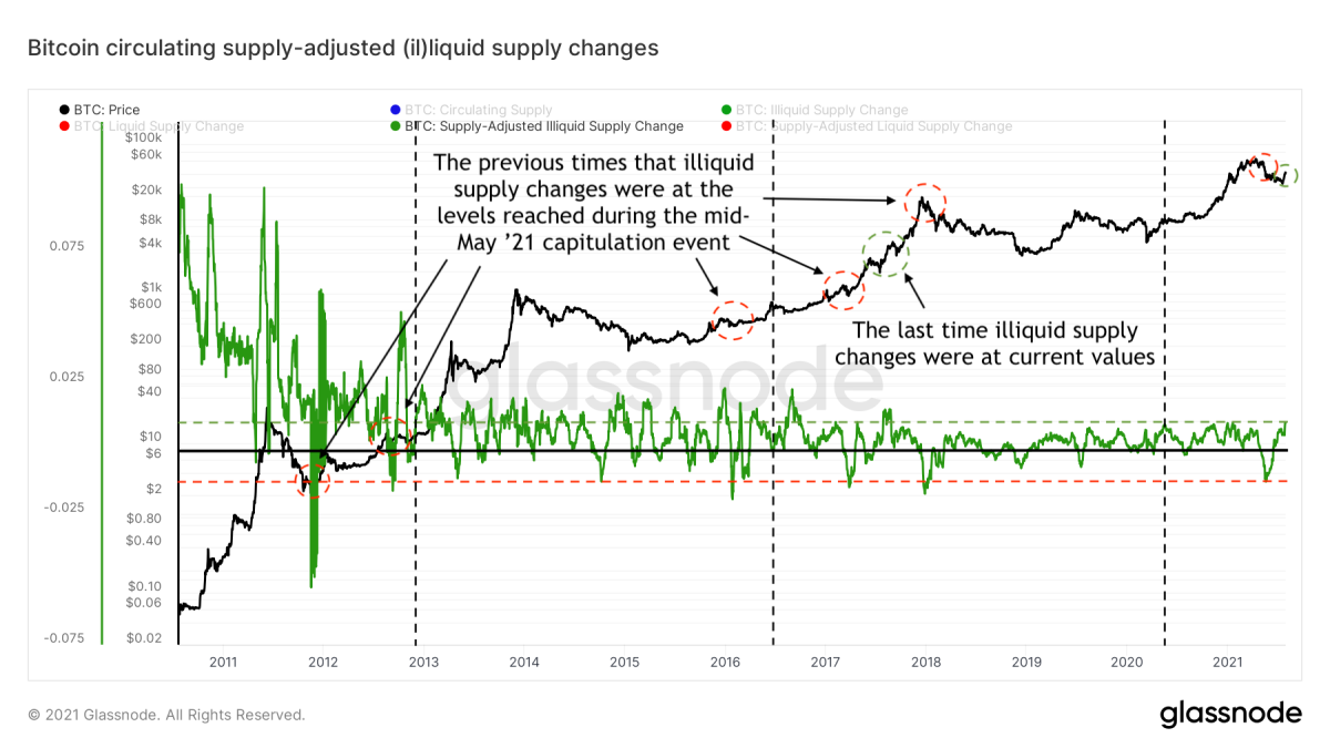 Figure 6: The bitcoin price (black) and 30-day illiquid supply changes (green), adjusted for bitcoin's circulating supply (source)