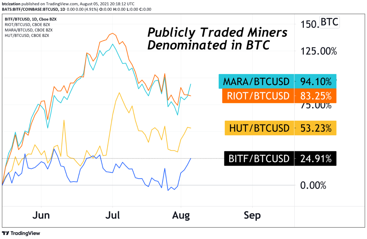Publicly-Traded Miners Denominated In BTC Since May 2021