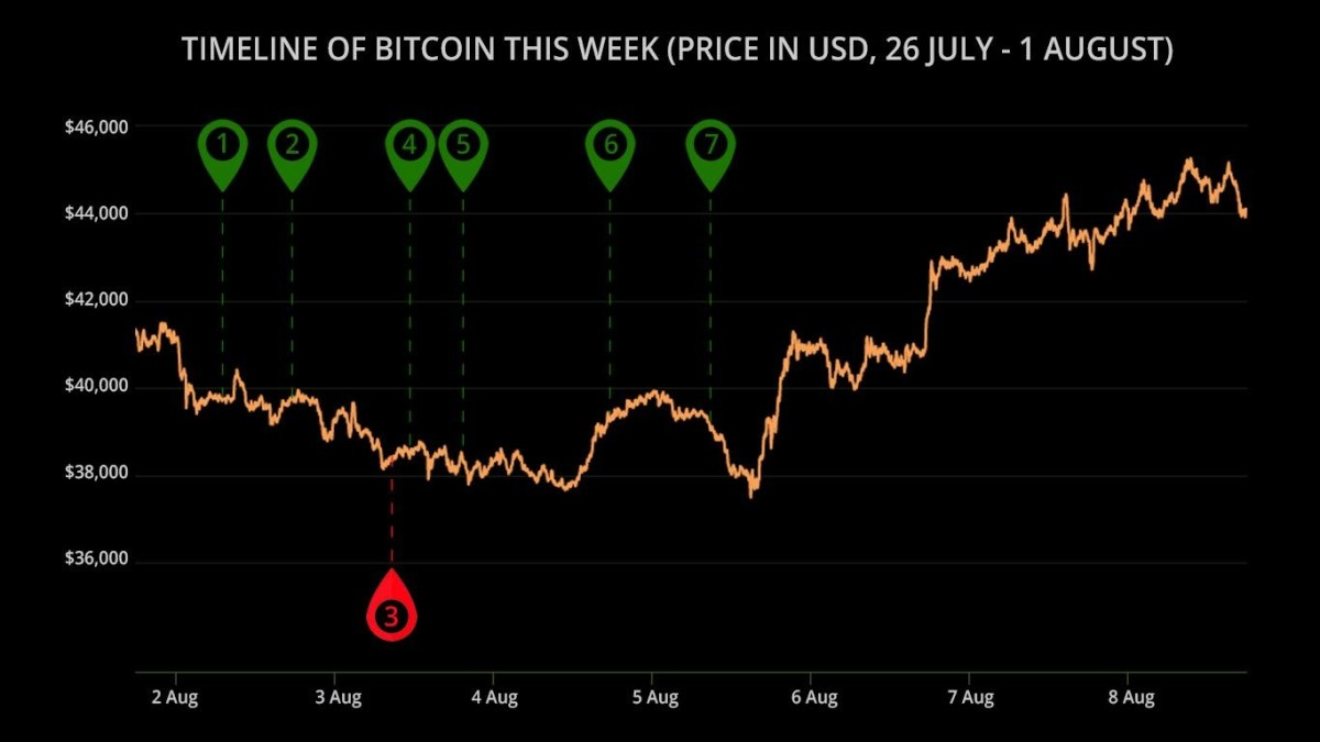 Timeline of the bitcoin price this week, with corresponding news items listed below.