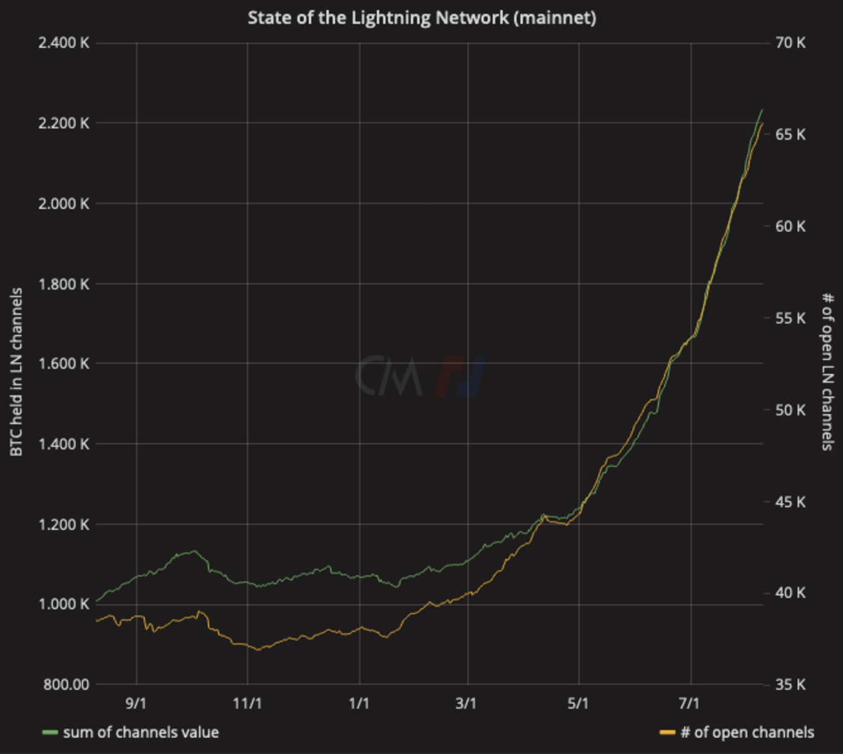 A one-year window of the state of the Lightning Network by Bitmex Research.