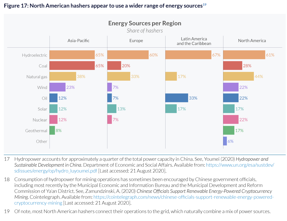 The data shows Bitcoin's energy use would represent just a rounding error in the construction, transportation or healthcare industries.