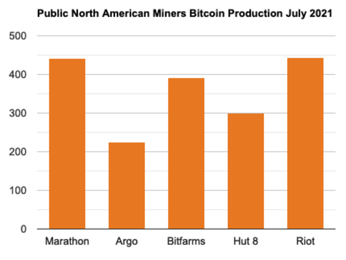 Source: Marathon, Argo, Bitfarms, Hut8, Riot
