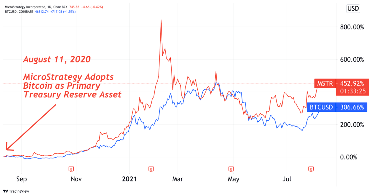 MSTR And BTC One-Year Performance