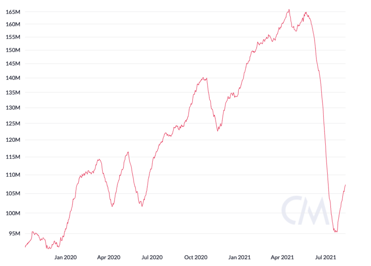 Bitcoin implied daily hash rate, 30-day moving average, logarithmic scale. Source: CoinMetrics.