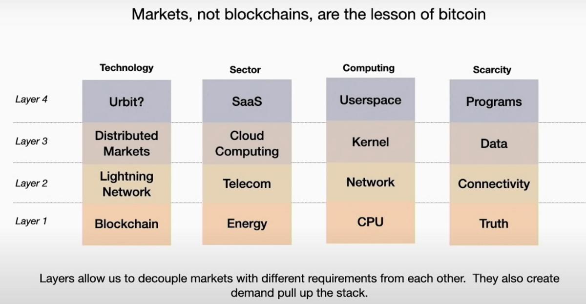 طبقات شبكة بيتكوين