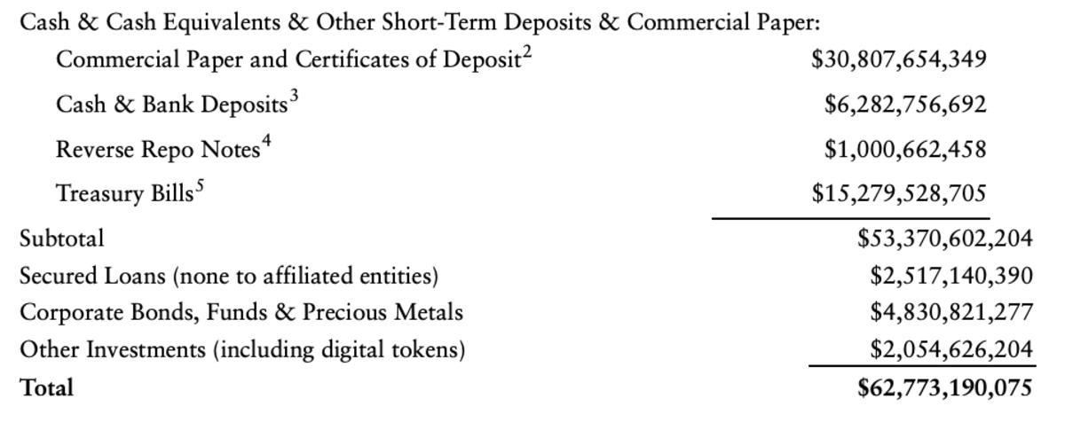 Tether Reserves Asset Breakdown