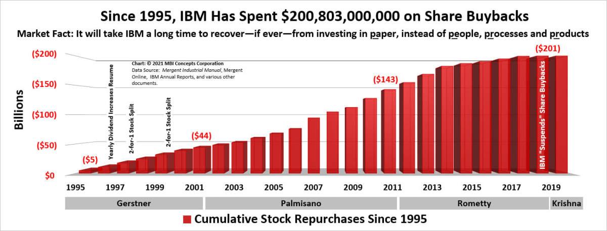 since-1995-ibm-spent-201-billion-share-buybacks-1_orig