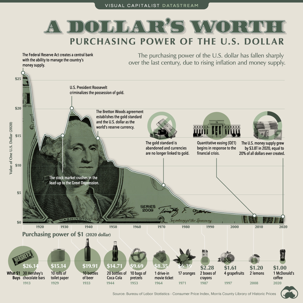 US dollar is one of the strongest fiat currencies of the past 100+ years. Yet it has lost 96% of its purchasing power since 1913. Source: Visual Capitalist.