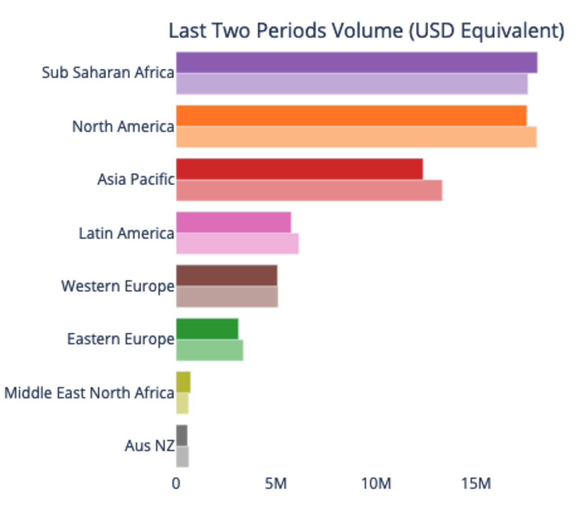 Bitcoin trading volume, in Paxful and LocalBitcoins combined, in continents in 7-day periods. Solid colored bars represent the most recent period, while faded bars represent the period before that. Source: UsefulTulips.