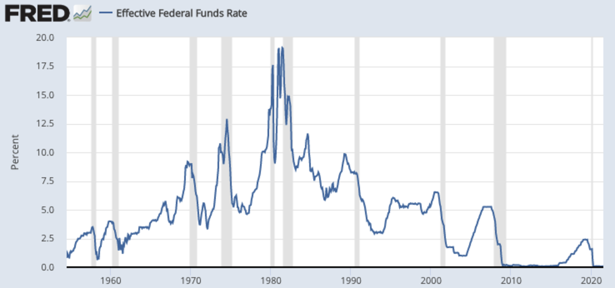 The Federal Funds Rate represents the rate banks pay to borrow from other banks. Savings account yields are essentially the rate banks pay to borrow from you. Source: FRED