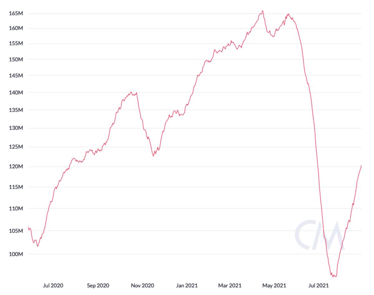 Bitcoin 30-day implied hashrate, logarithmic scale. Source: CoinMetrics.