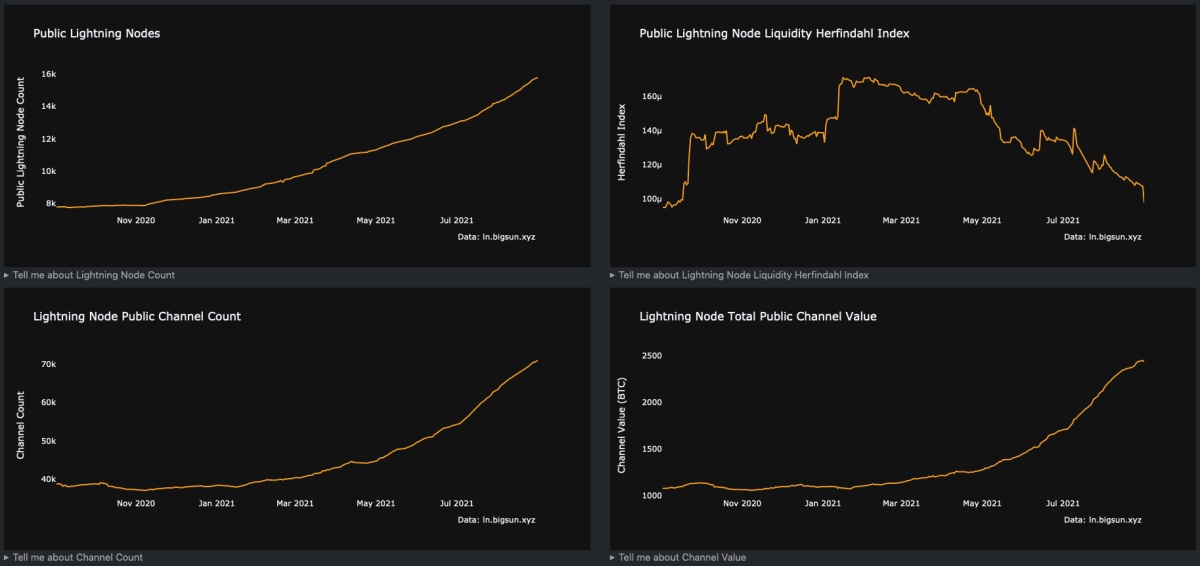 Figure 4: Several Lightning Network adoption metrics (Source).