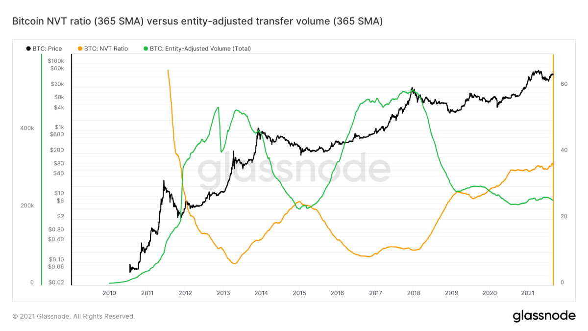 Figure 10: The bitcoin price (black) and 365-day moving averages of the NVT ratio (orange) and entity-adjusted transfer volume (green) (Source).
