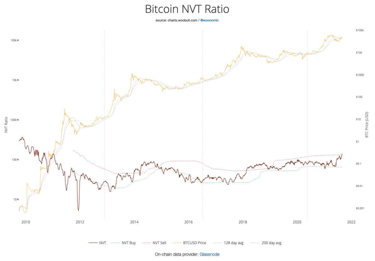 Figure 9: Bitcoin Network-Value-to-Transactions (NVT) Ratio (Source).