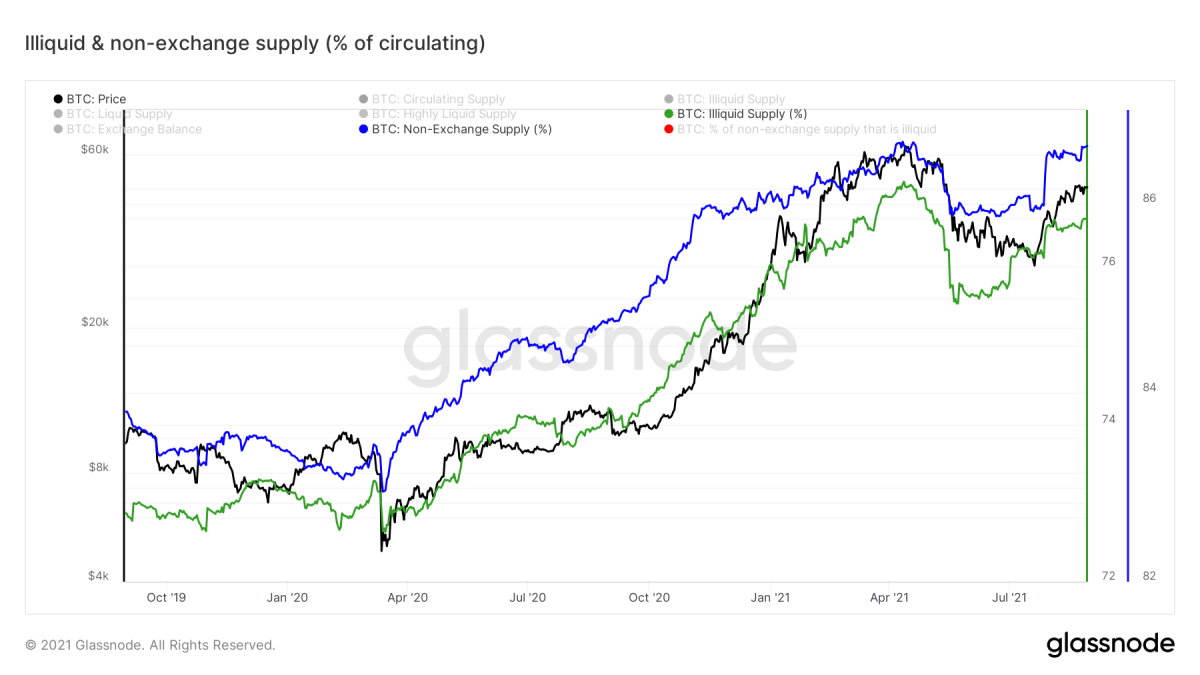 Figure 12: The illiquid and non-exchange supply as a percentage of the total circulating bitcoin supply (Source).